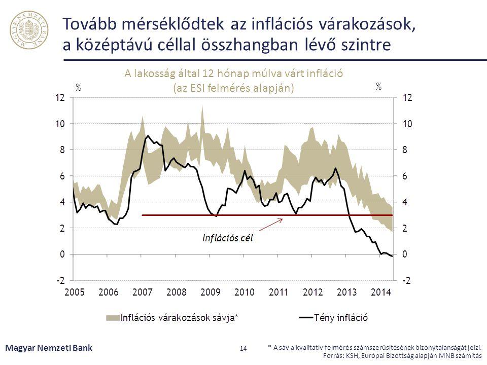 Tovább mérséklődtek az inflációs várakozások, a középtávú céllal összhangban lévő szintre