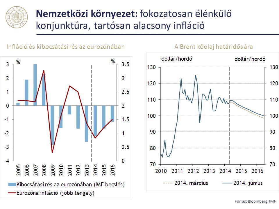 Nemzetközi környezet: fokozatosan élénkülő konjunktúra, tartósan alacsony infláció