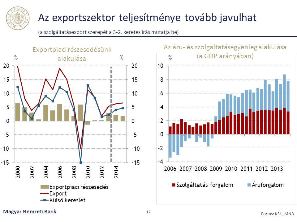Az exportszektor teljesítménye tovább javulhat (a szolgáltatásexport szerepét a 3-2. keretes írás mutatja be)