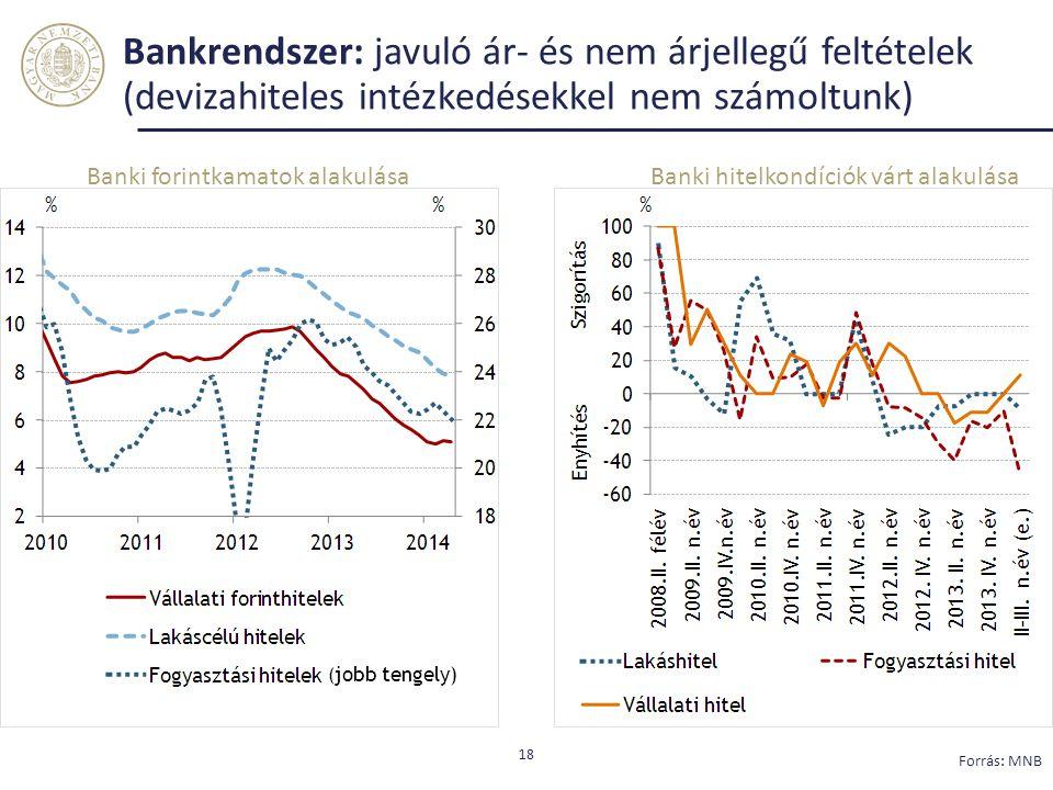 Bankrendszer: javuló ár- és nem árjellegű feltételek (devizahiteles intézkedésekkel nem számoltunk)
