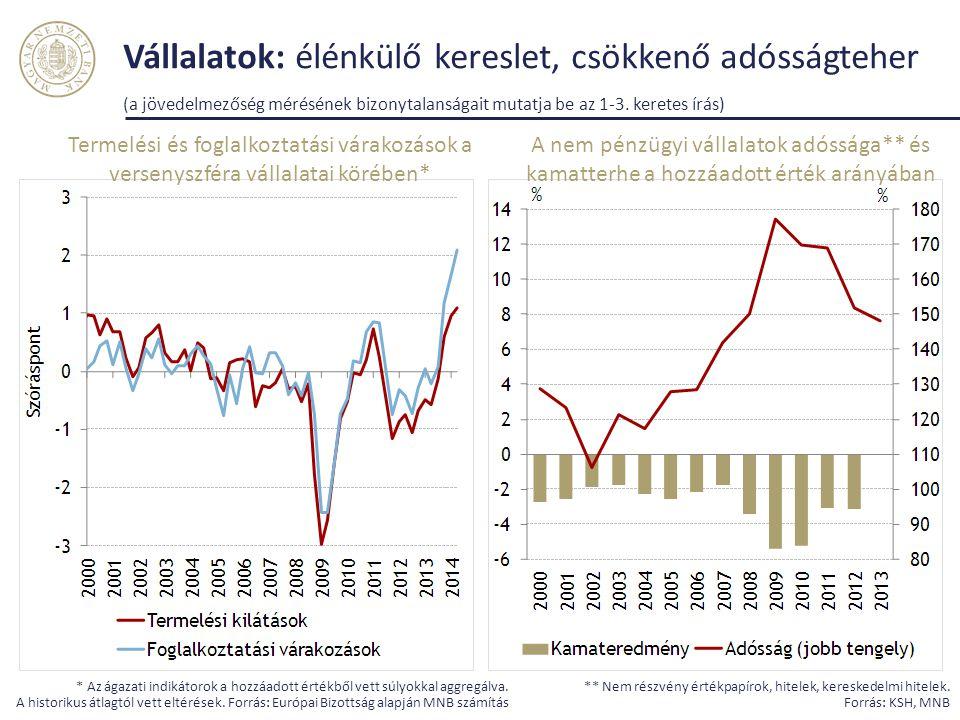Vállalatok: élénkülő kereslet, csökkenő adósságteher (a jövedelmezőség mérésének bizonytalanságait mutatja be az 1-3. keretes írás)
