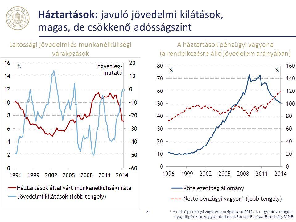 Háztartások: javuló jövedelmi kilátások, magas, de csökkenő adósságszint