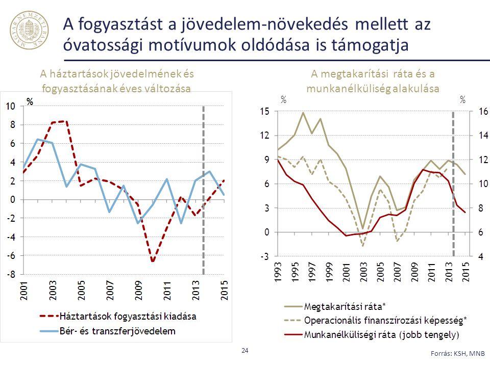 A fogyasztást a jövedelem-növekedés mellett az óvatossági motívumok oldódása is támogatja