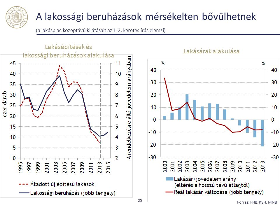 lakossági beruházások alakulása