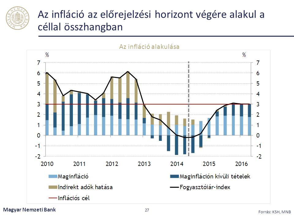 Az infláció az előrejelzési horizont végére alakul a céllal összhangban