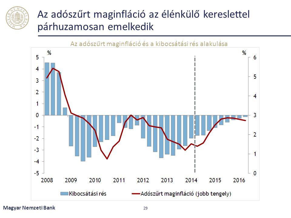 Az adószűrt maginfláció az élénkülő kereslettel párhuzamosan emelkedik