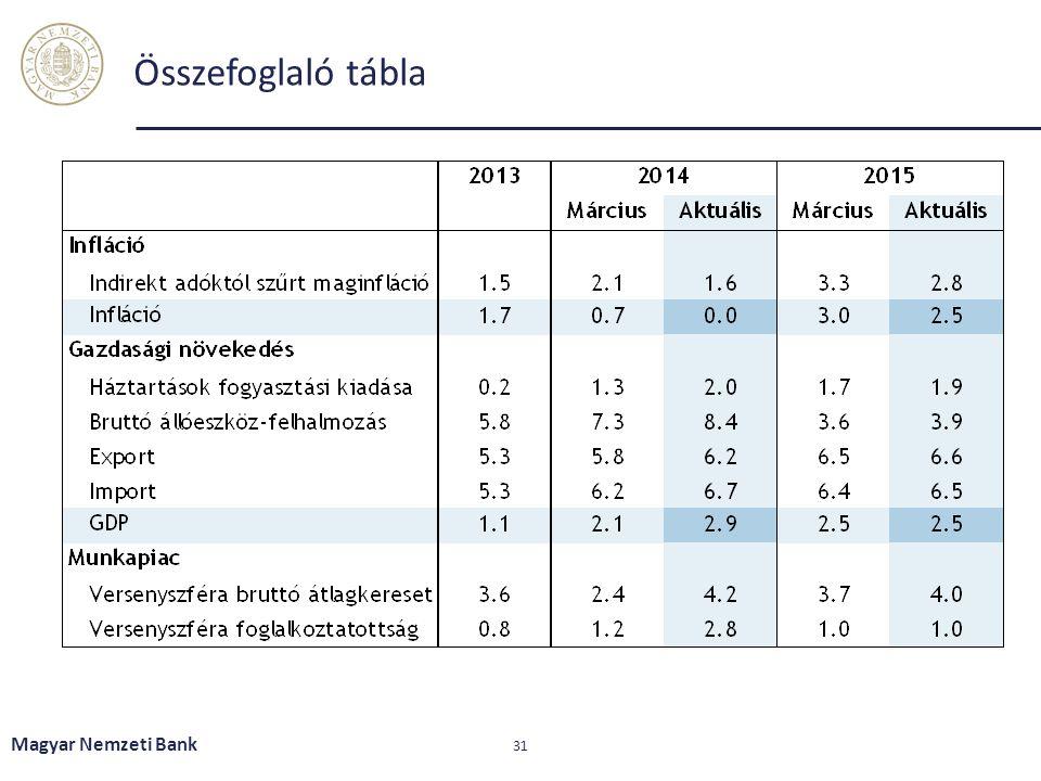 Összefoglaló tábla Magyar Nemzeti Bank