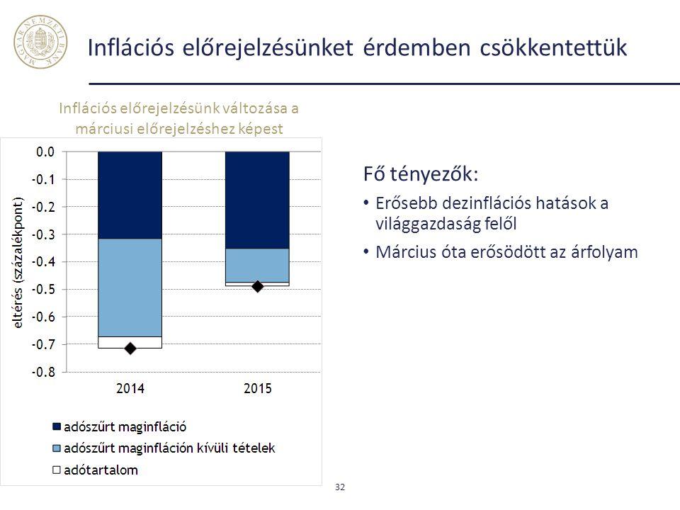 Inflációs előrejelzésünket érdemben csökkentettük