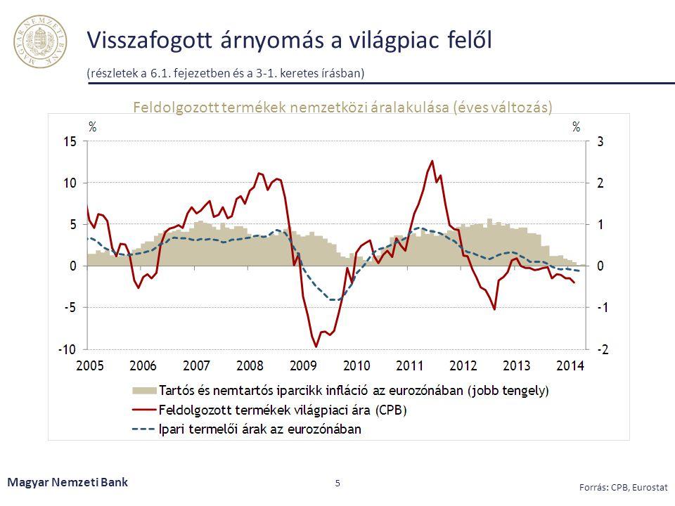Feldolgozott termékek nemzetközi áralakulása (éves változás)