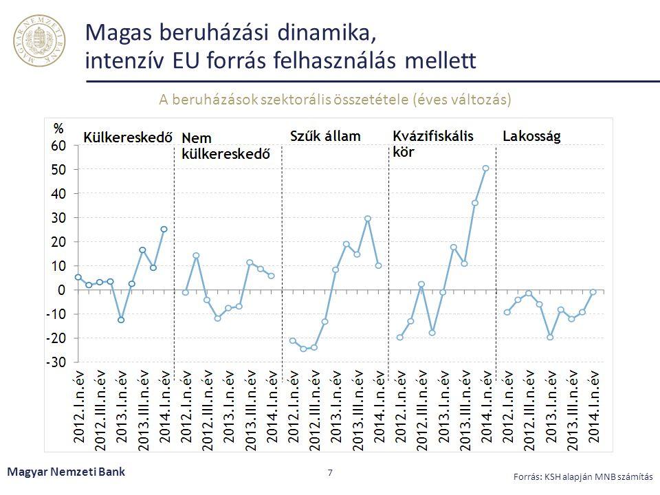 Magas beruházási dinamika, intenzív EU forrás felhasználás mellett