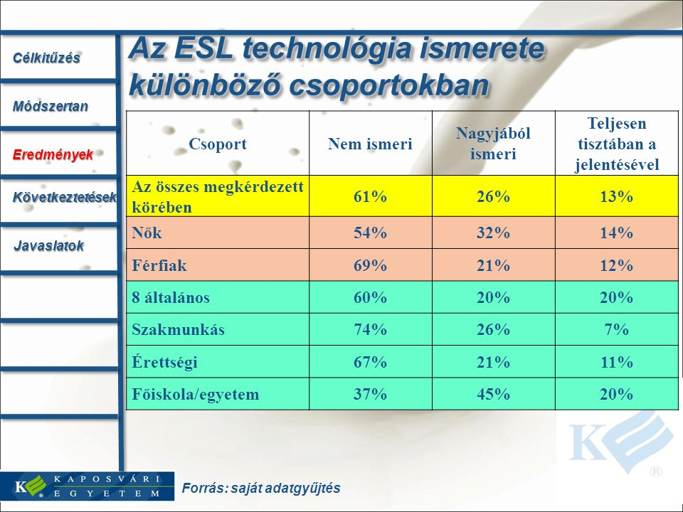 Az ESL technológia ismerete különböző csoportokban