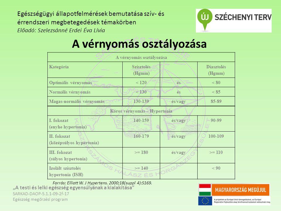 A vérnyomás osztályozása