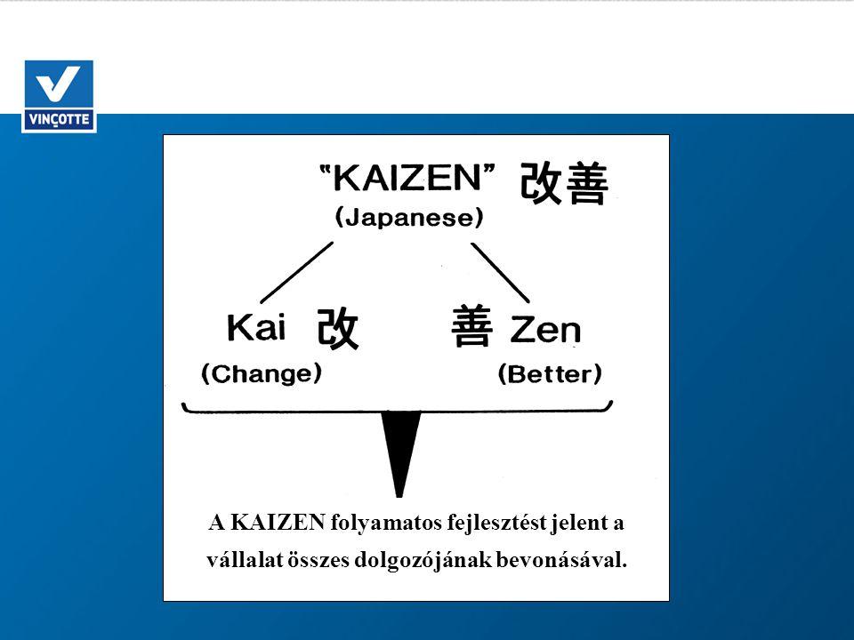 A KAIZEN folyamatos fejlesztést jelent a vállalat összes dolgozójának bevonásával.