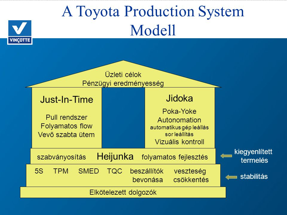 A Toyota Production System Modell