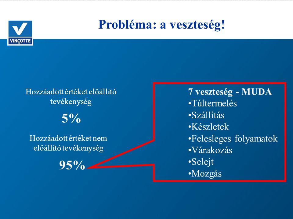 Probléma: a veszteség! 5% 95% 7 veszteség - MUDA Túltermelés Szállítás