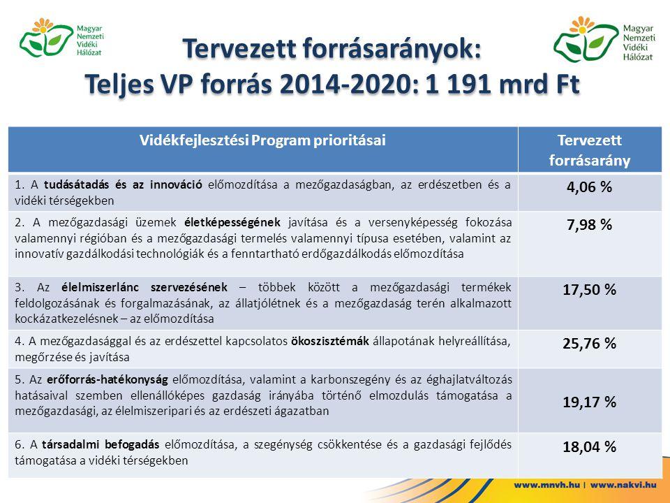 Tervezett forrásarányok: Teljes VP forrás 2014-2020: 1 191 mrd Ft