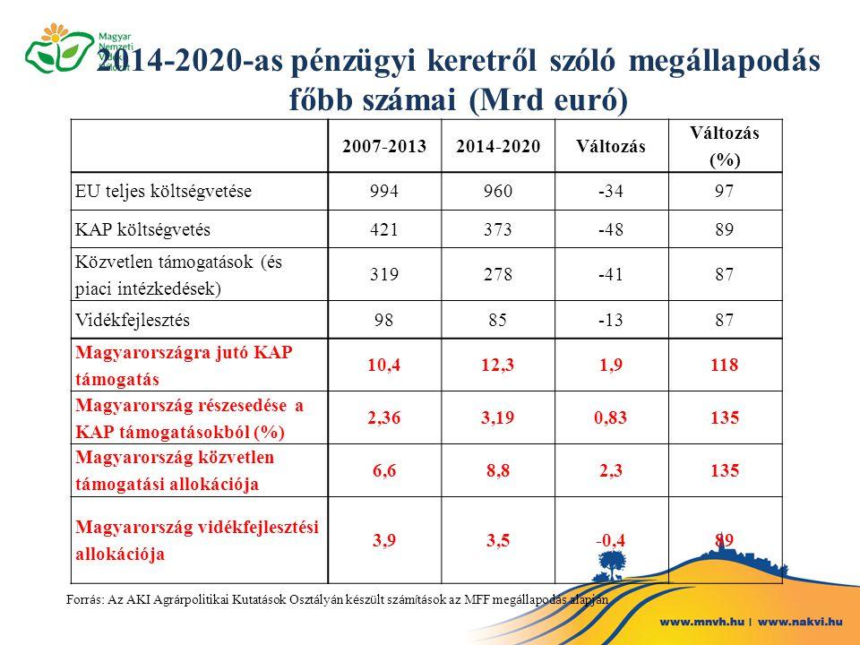 2014-2020-as pénzügyi keretről szóló megállapodás főbb számai (Mrd euró)