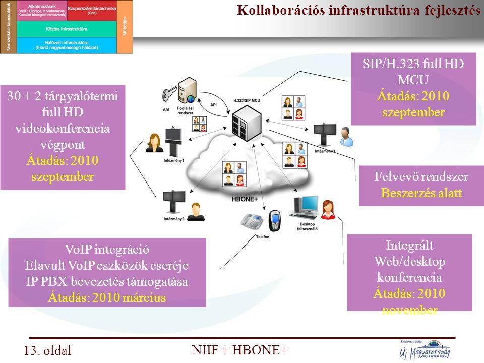 Kollaborációs infrastruktúra fejlesztés