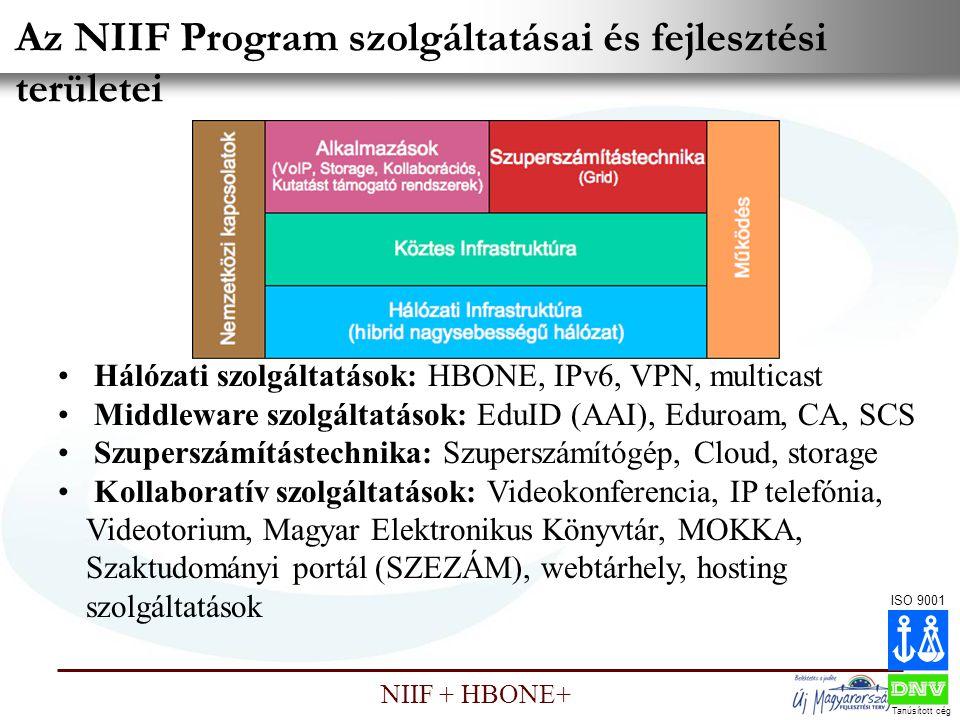 Az NIIF Program szolgáltatásai és fejlesztési területei