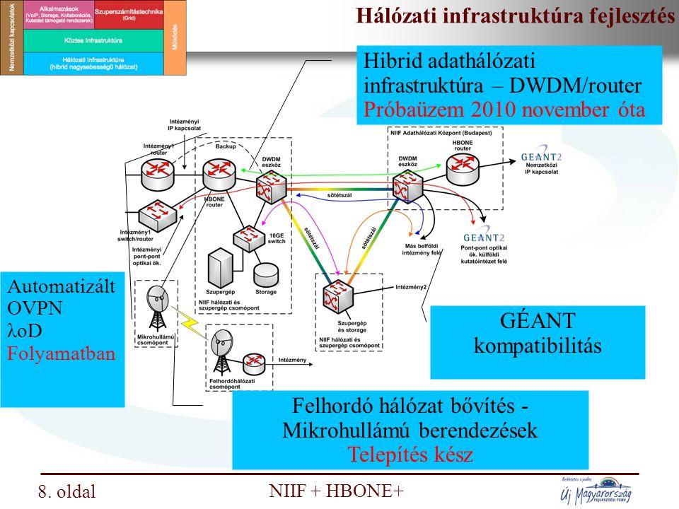 Hálózati infrastruktúra fejlesztés