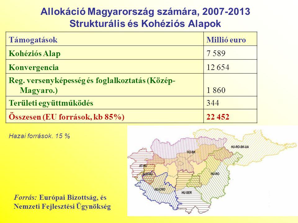 Allokáció Magyarország számára, 2007-2013 Strukturális és Kohéziós Alapok