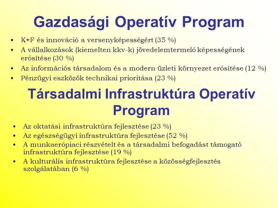 Gazdasági Operatív Program