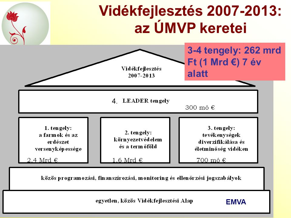Vidékfejlesztés 2007-2013: az ÚMVP keretei