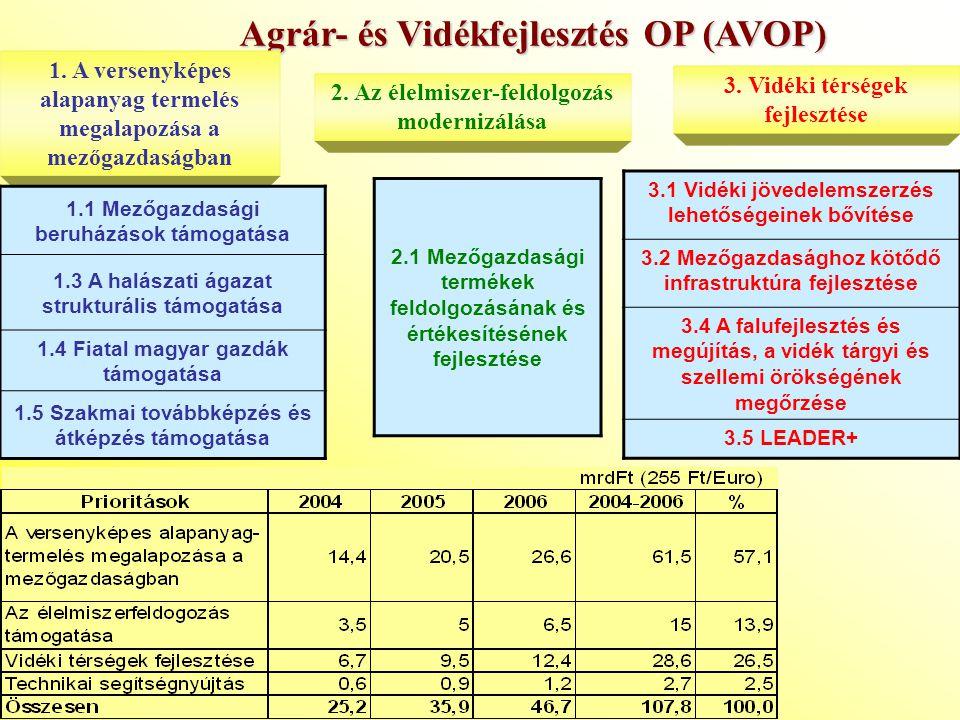 Agrár- és Vidékfejlesztés OP (AVOP)