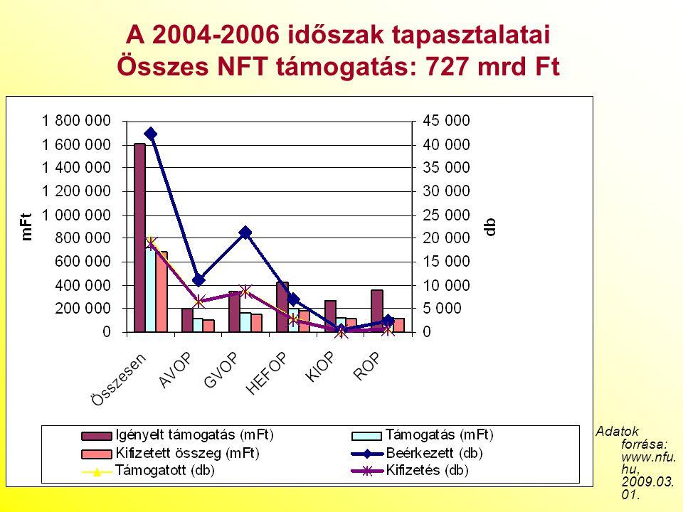 A 2004-2006 időszak tapasztalatai Összes NFT támogatás: 727 mrd Ft