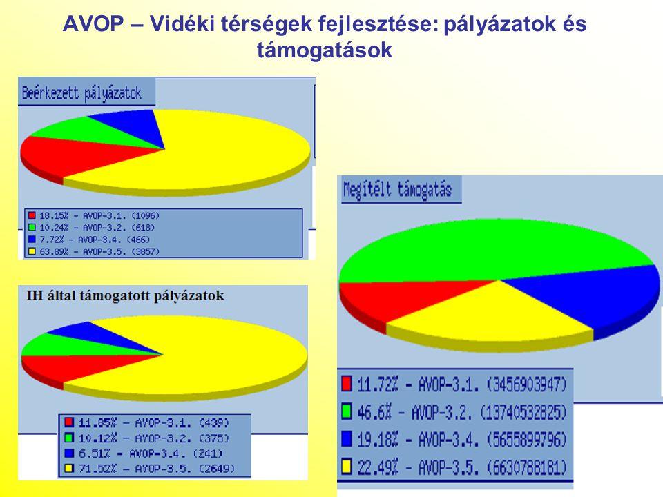 AVOP – Vidéki térségek fejlesztése: pályázatok és támogatások