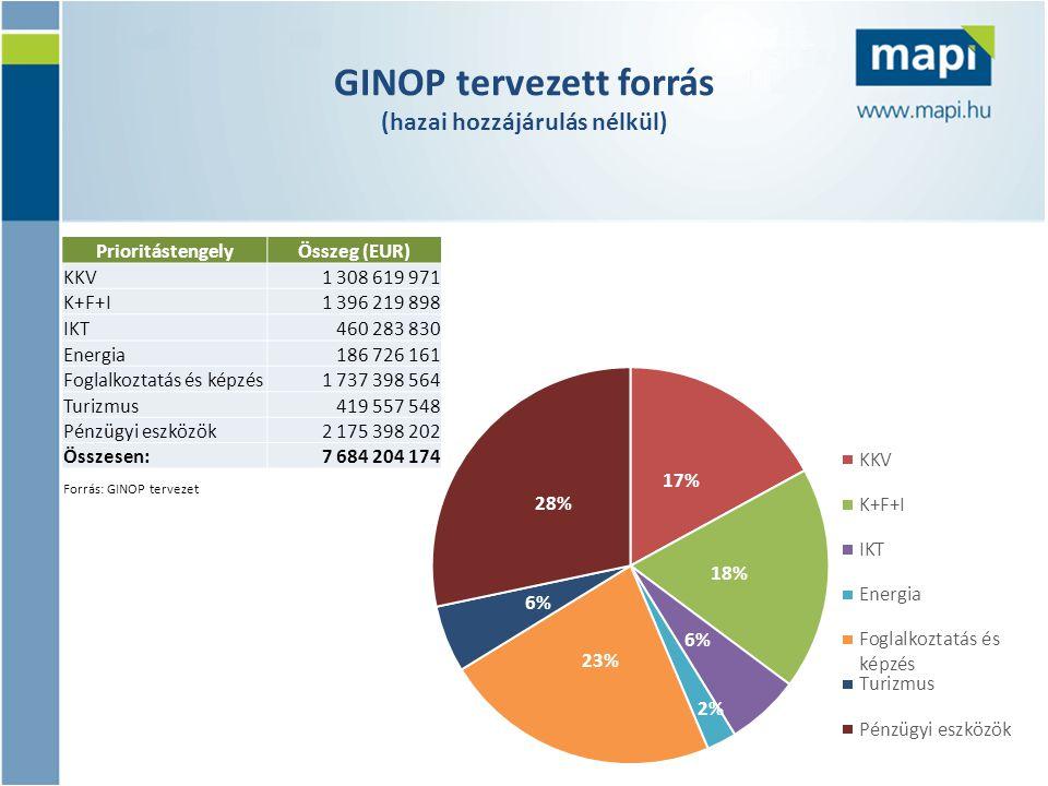 GINOP tervezett forrás (hazai hozzájárulás nélkül)
