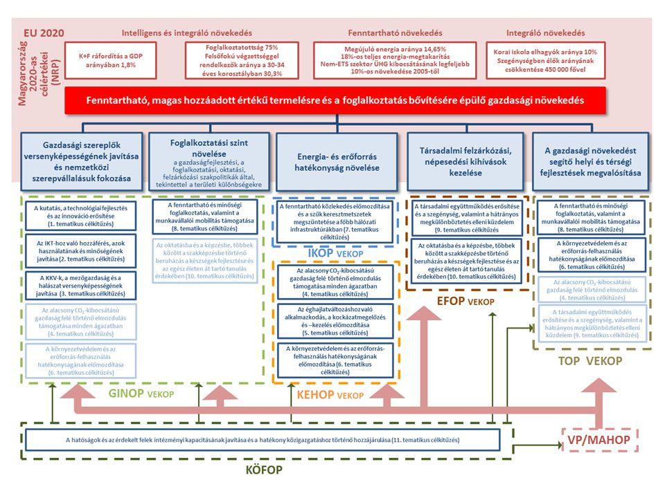 Nemzeti prioritások, 11 Tematikus EU cél