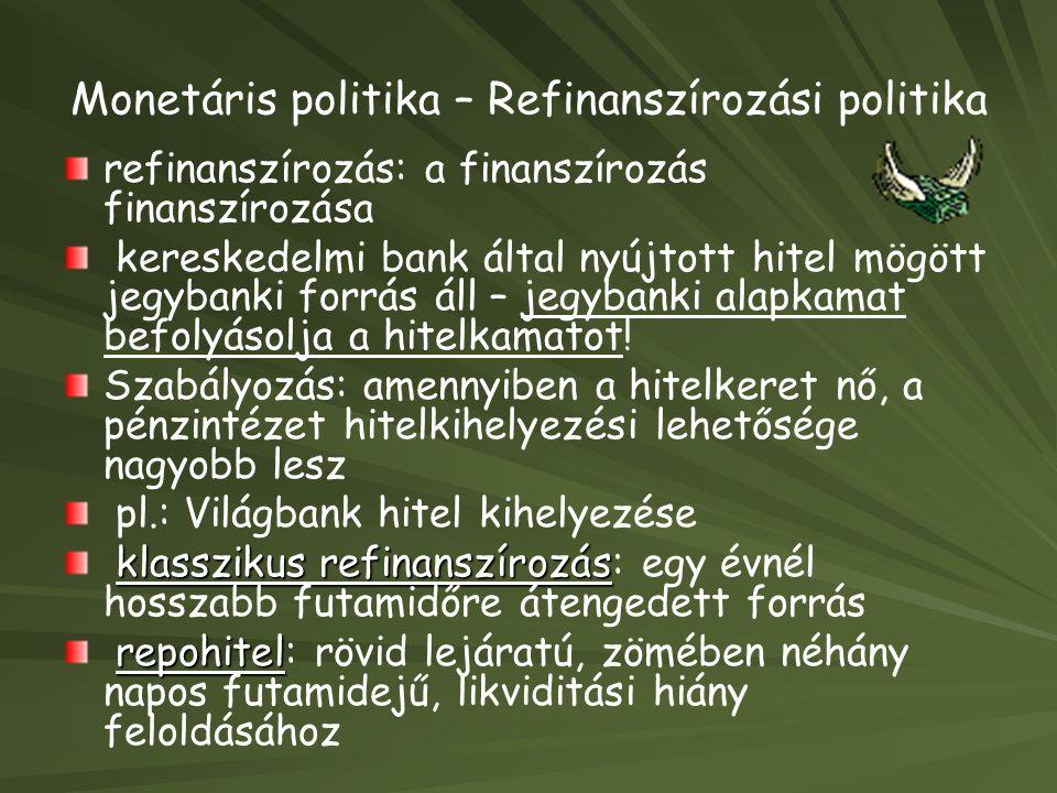 Monetáris politika – Refinanszírozási politika