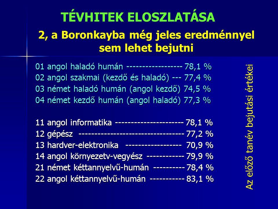 2, a Boronkayba még jeles eredménnyel sem lehet bejutni