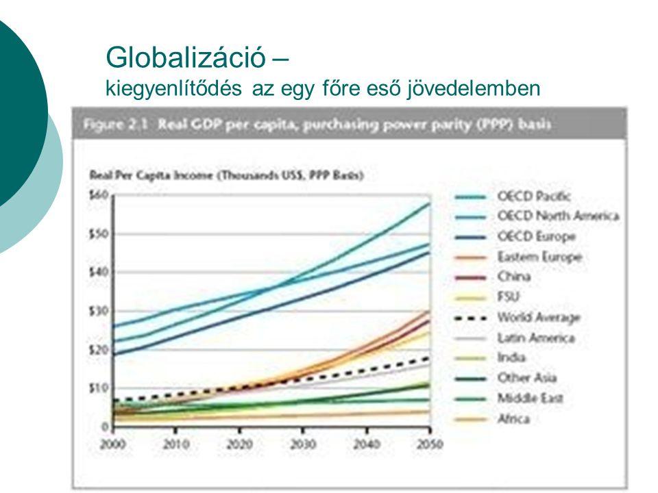 Globalizáció – kiegyenlítődés az egy főre eső jövedelemben