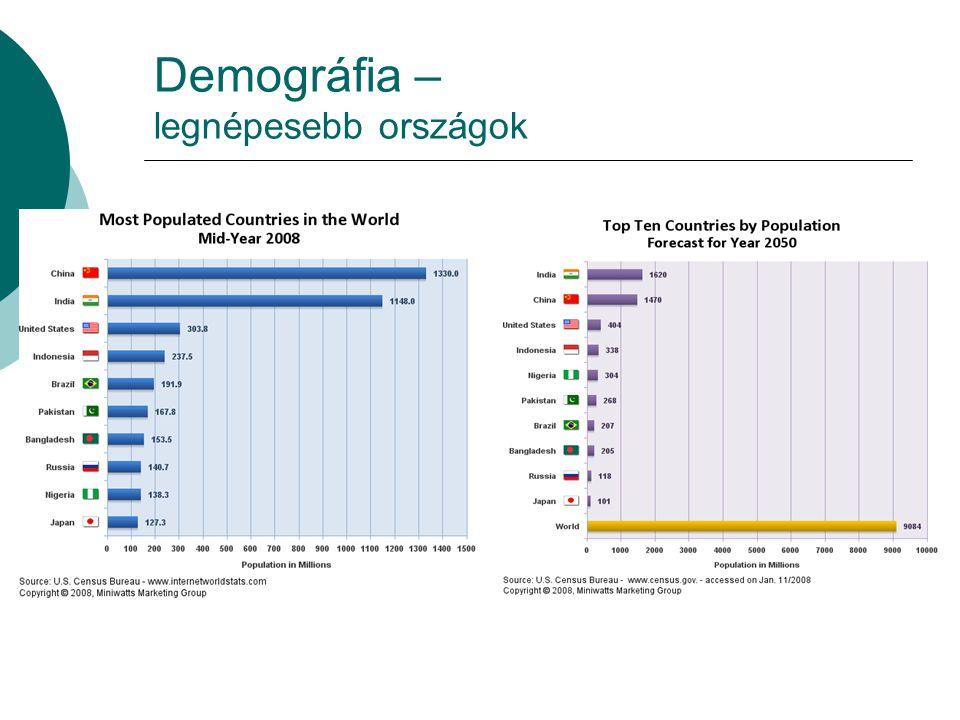 Demográfia – legnépesebb országok