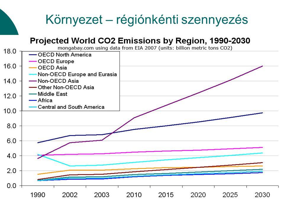 Környezet – régiónkénti szennyezés