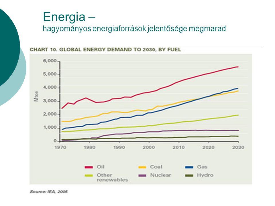 Energia – hagyományos energiaforrások jelentősége megmarad
