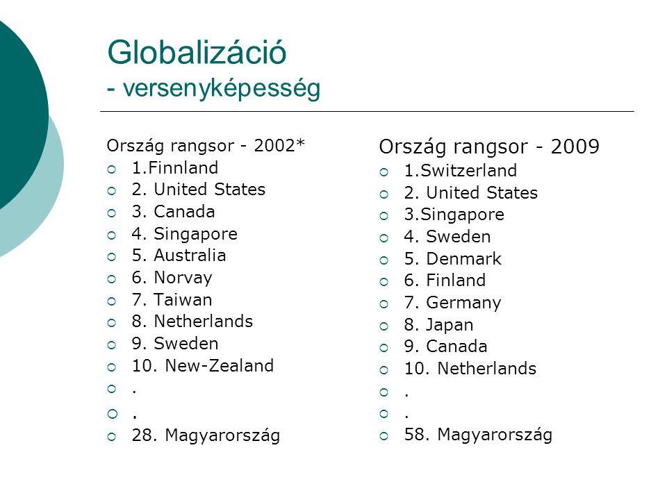 Globalizáció - versenyképesség