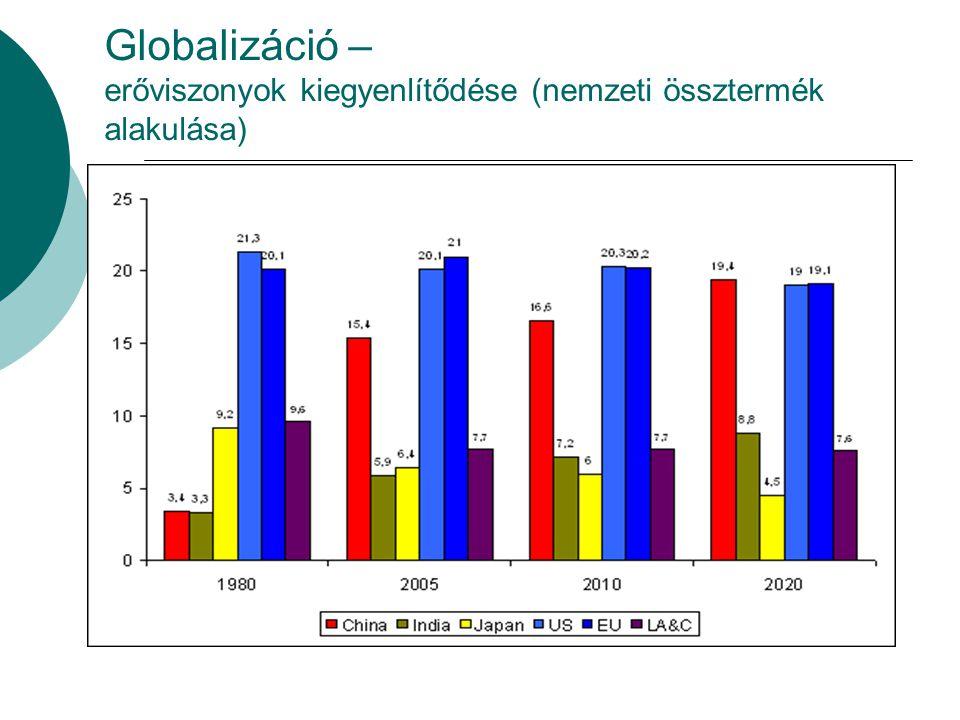 Globalizáció – erőviszonyok kiegyenlítődése (nemzeti össztermék alakulása)