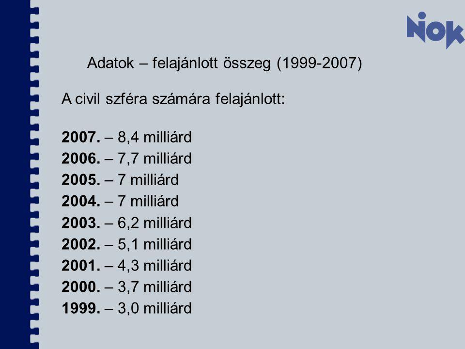 Adatok – felajánlott összeg (1999-2007)