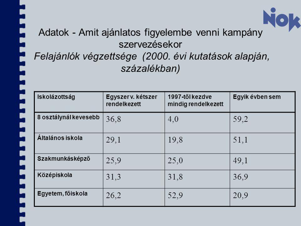 Adatok - Amit ajánlatos figyelembe venni kampány szervezésekor Felajánlók végzettsége (2000. évi kutatások alapján, százalékban)