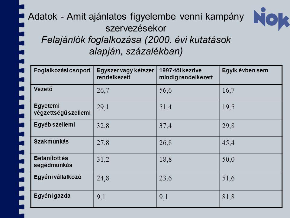 Adatok - Amit ajánlatos figyelembe venni kampány szervezésekor Felajánlók foglalkozása (2000. évi kutatások alapján, százalékban)