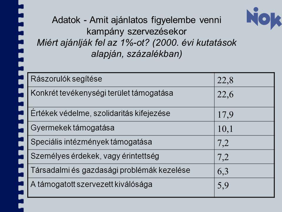 Adatok - Amit ajánlatos figyelembe venni kampány szervezésekor Miért ajánlják fel az 1%-ot (2000. évi kutatások alapján, százalékban)