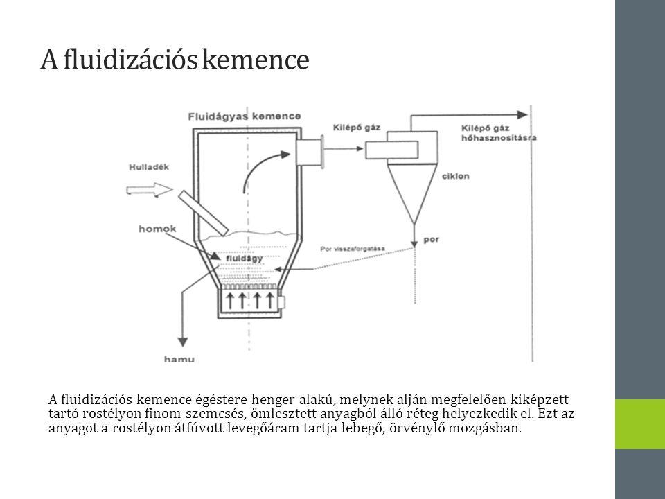 A fluidizációs kemence