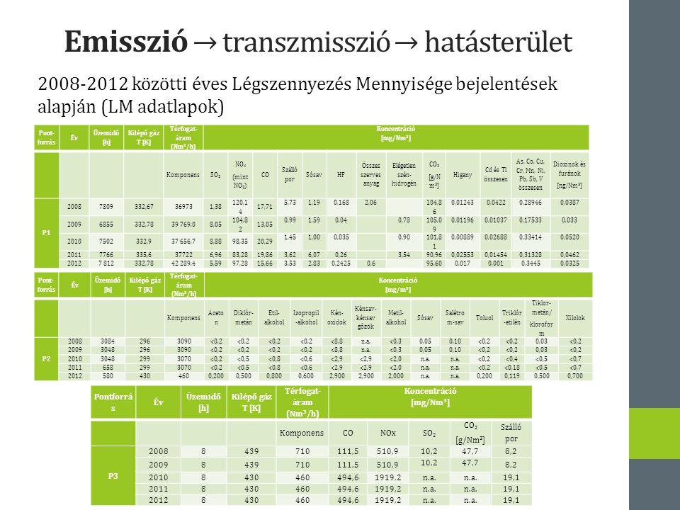 Emisszió → transzmisszió → hatásterület