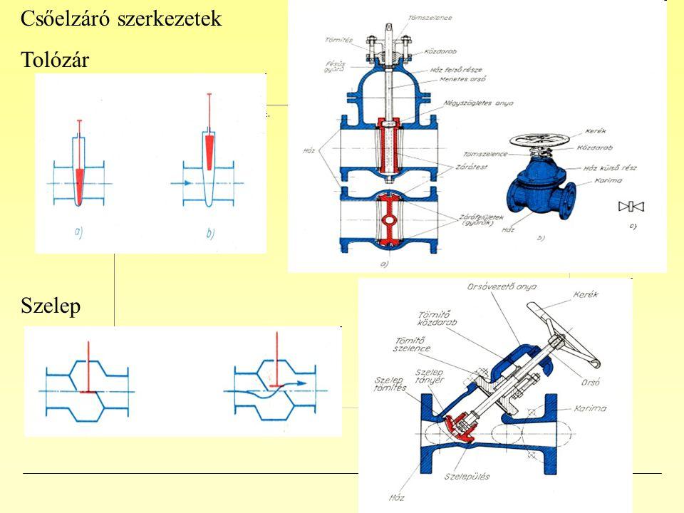 Csőelzáró szerkezetek