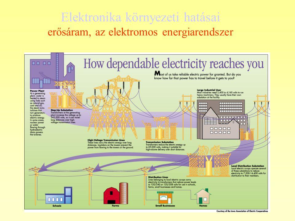 Elektronika környezeti hatásai erősáram, az elektromos energiarendszer