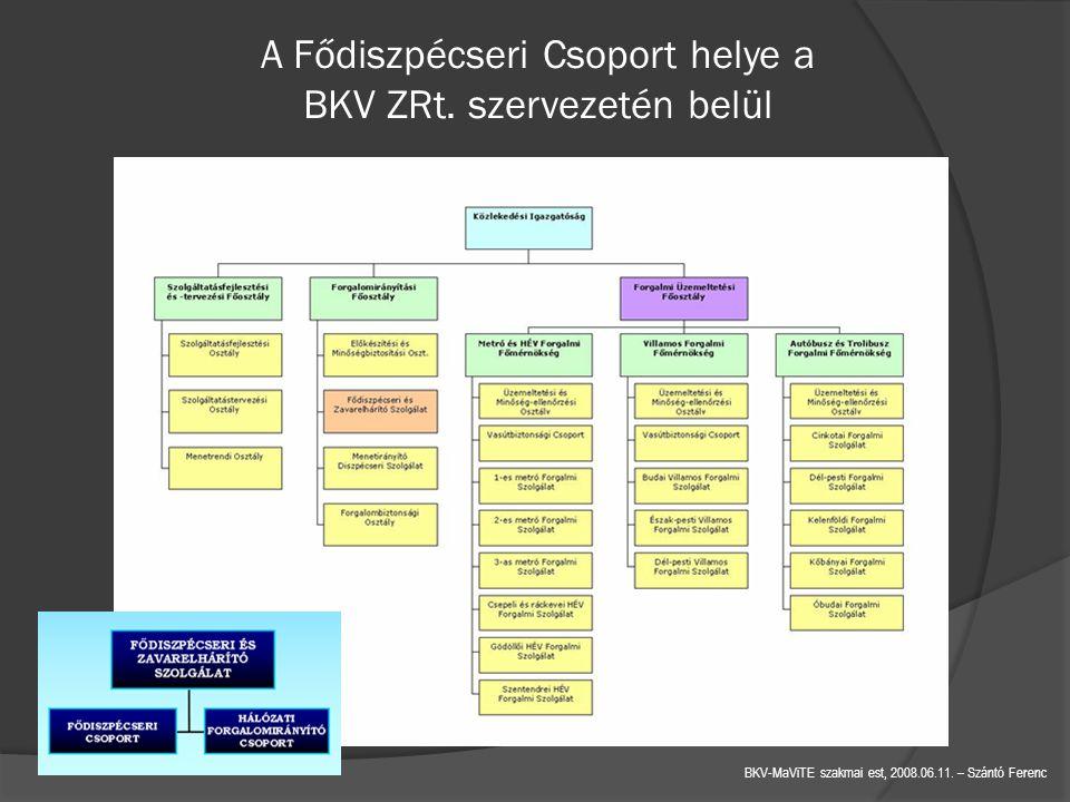 A Fődiszpécseri Csoport helye a BKV ZRt. szervezetén belül