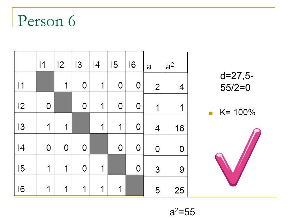 Person 6 d=27,5-55/2=0 a2=55 I1 I2 I3 I4 I5 I6 1 a a2 2 4 1 16 3 9 5